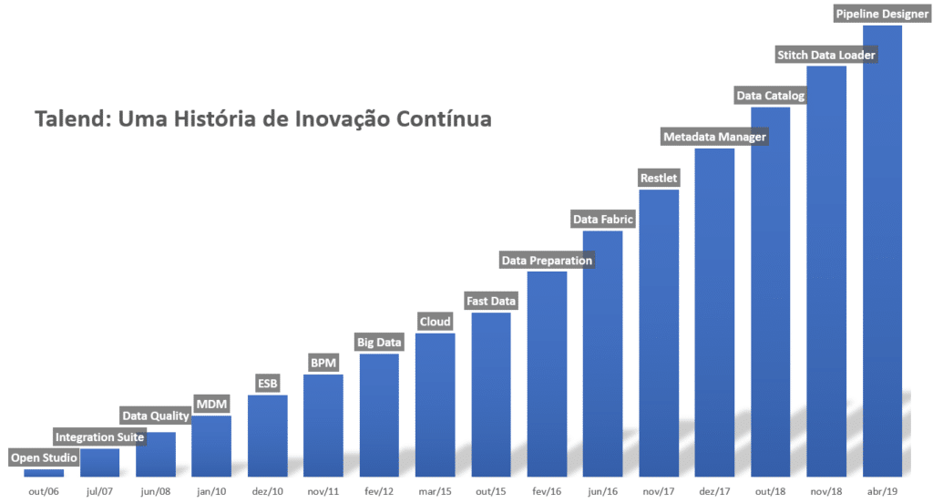 Avanços do Talend de 2006 a 2019