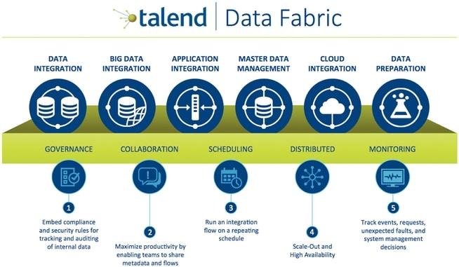 Talend Data Fabric